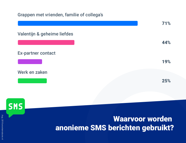 Infographic over het gebruik van anonieme sms berichten in Nederland.